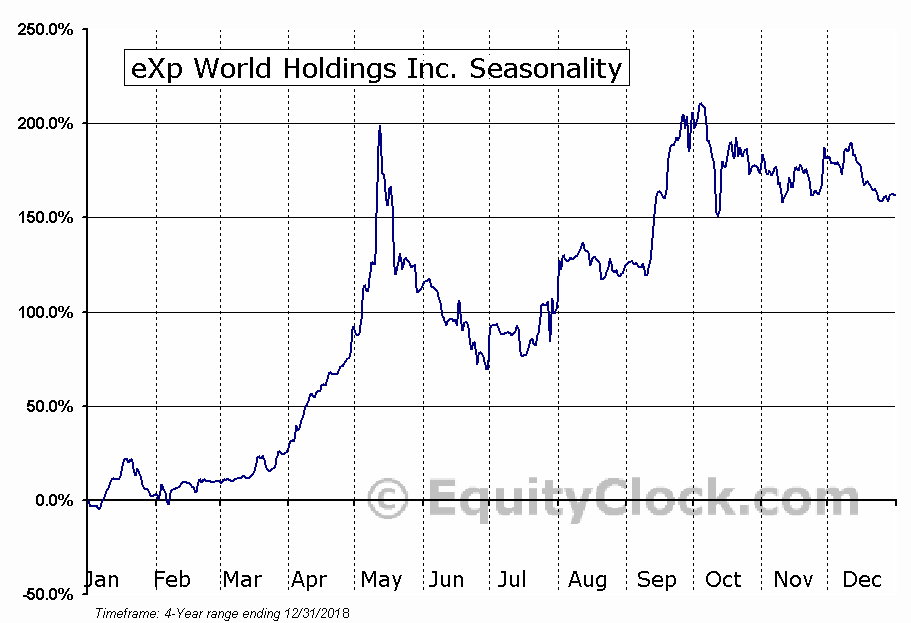 eXp World Holdings Inc. (NASD:EXPI) Seasonal Chart