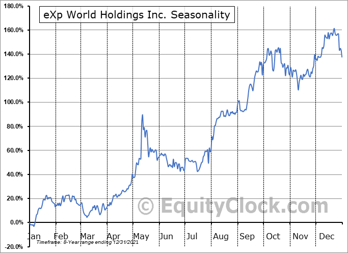 eXp World Holdings Inc. (NASD:EXPI) Seasonal Chart