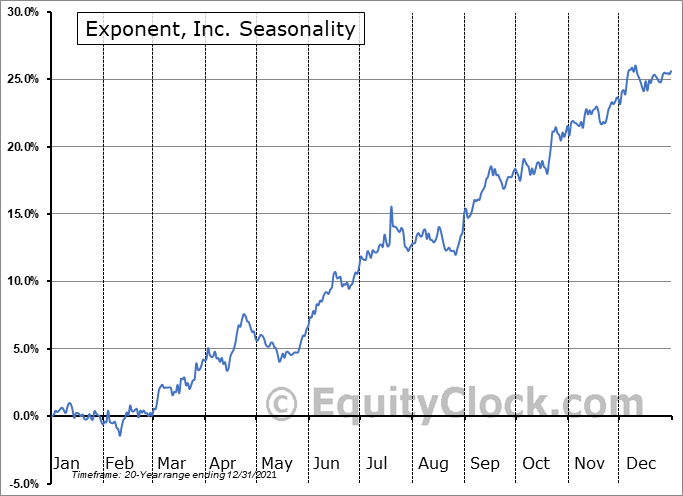 Exponent, Inc. (NASD:EXPO) Seasonal Chart