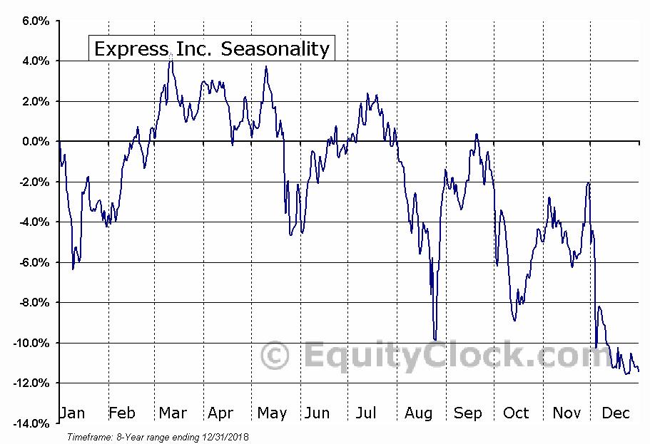 Express Inc. (NYSE:EXPR) Seasonal Chart