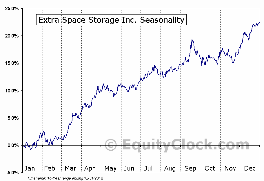 Extra Space Storage Inc. (NYSE:EXR) Seasonal Chart
