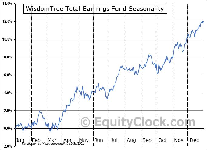 WisdomTree Total Earnings Fund (NYSE:EXT) Seasonal Chart