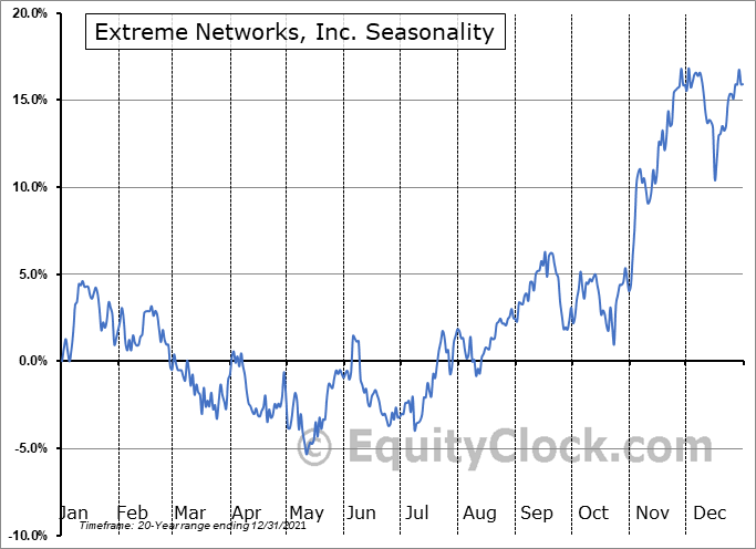 Extreme Networks, Inc. (NASD:EXTR) Seasonal Chart