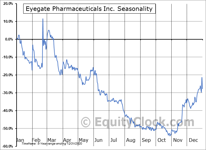 Eyegate Pharmaceuticals Inc. (NASD:EYEG) Seasonal Chart