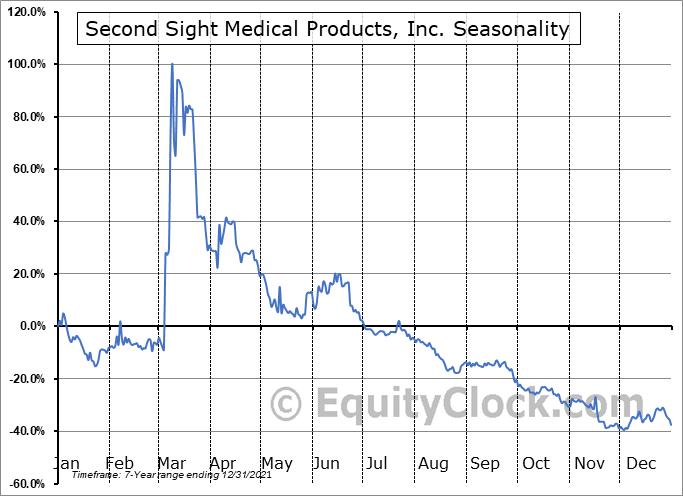 Second Sight Medical Products, Inc. (NASD:EYES) Seasonal Chart