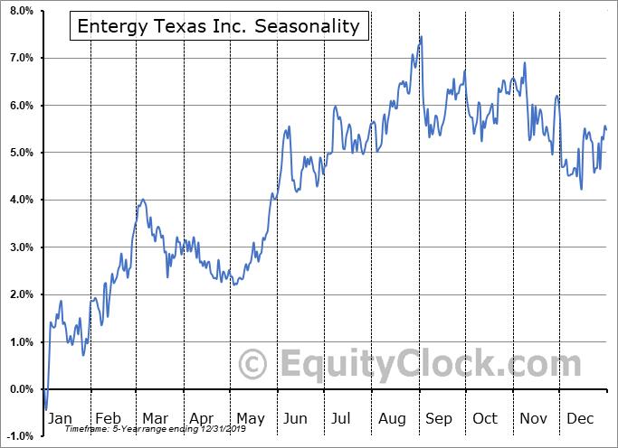 Entergy Texas Inc. (NYSE:EZT) Seasonal Chart