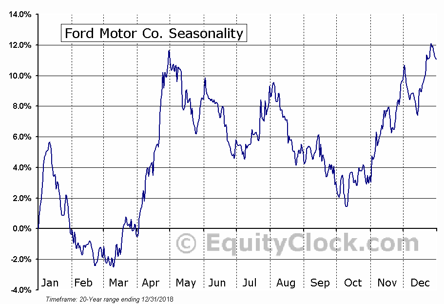 Ford Motor Co. (NYSE:F) Seasonal Chart