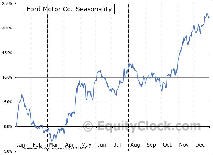 Ford Motor Co. (NYSE:F) Seasonal Chart