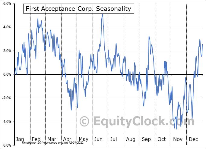 First Acceptance Corp. (OTCMKT:FACO) Seasonal Chart