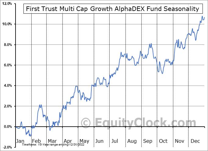 First Trust Multi Cap Growth AlphaDEX Fund (NASD:FAD) Seasonal Chart