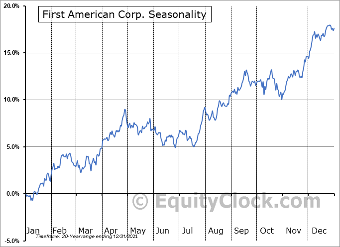 First American Corp. (NYSE:FAF) Seasonal Chart