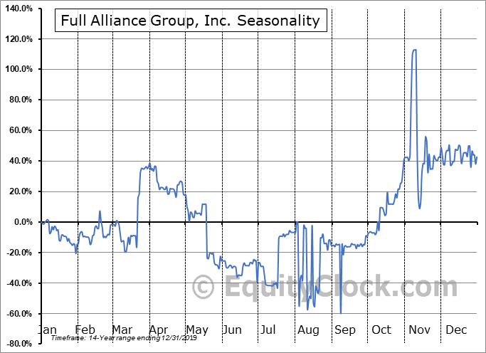 Full Alliance Group, Inc. (OTCMKT:FAGI) Seasonal Chart