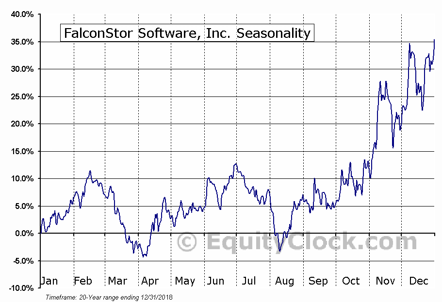 FalconStor Software, Inc. (OTCMKT:FALC) Seasonal Chart