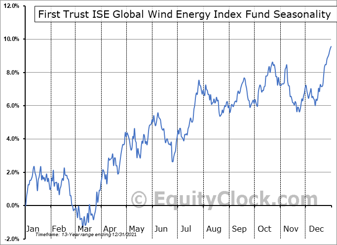First Trust ISE Global Wind Energy Index Fund (NYSE:FAN) Seasonal Chart