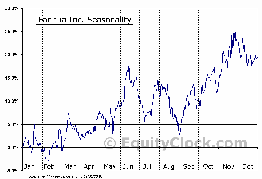 Fanhua Inc. (NASD:FANH) Seasonal Chart
