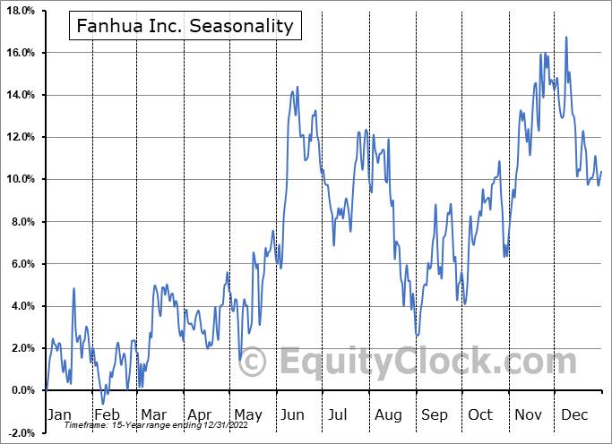 Fanhua Inc. (NASD:FANH) Seasonal Chart