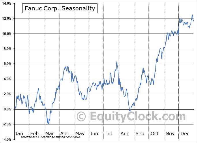 Fanuc Corp. (OTCMKT:FANUY) Seasonal Chart