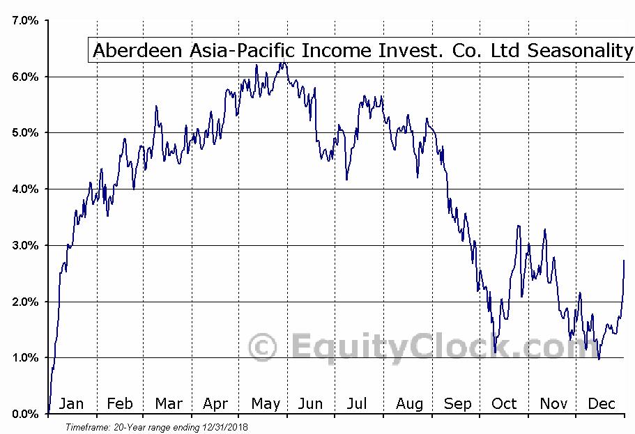 Aberdeen Asia-Pacific Income (TSE:FAP) Seasonal Chart