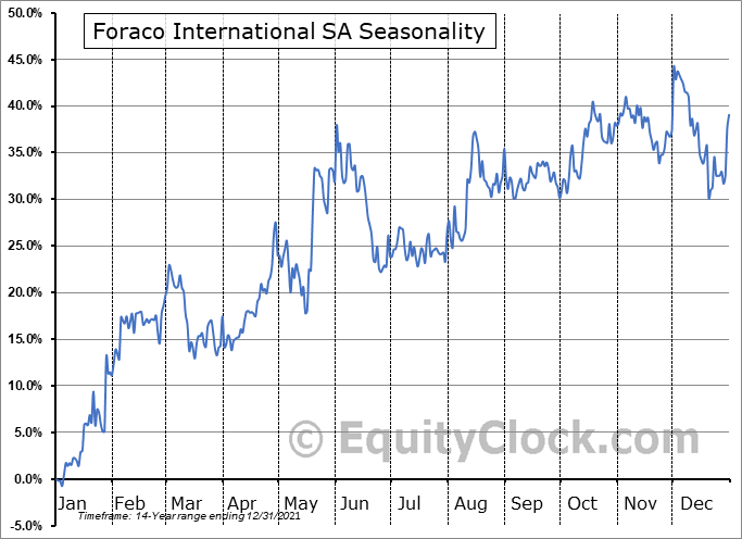 Foraco International SA (TSE:FAR.TO) Seasonal Chart