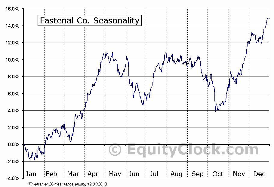 Fastenal Company  (NASDAQ:FAST) Seasonal Chart