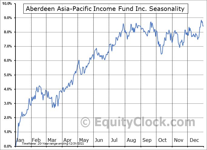 Aberdeen Asia-Pacific Income Fund Inc. (AMEX:FAX) Seasonal Chart