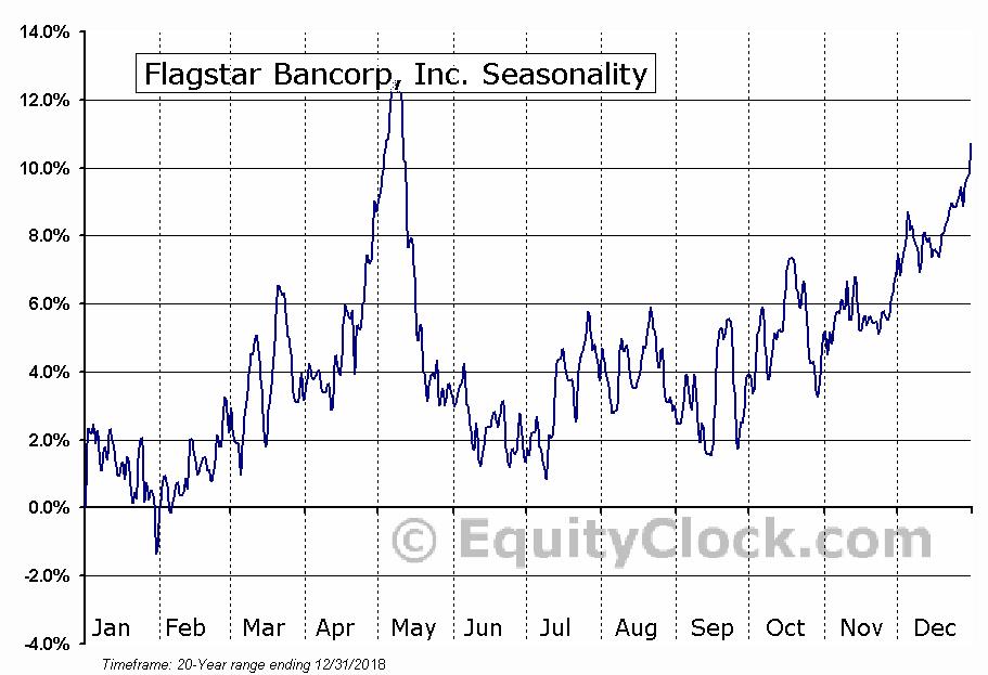 Flagstar Bancorp, Inc. (NYSE:FBC) Seasonal Chart
