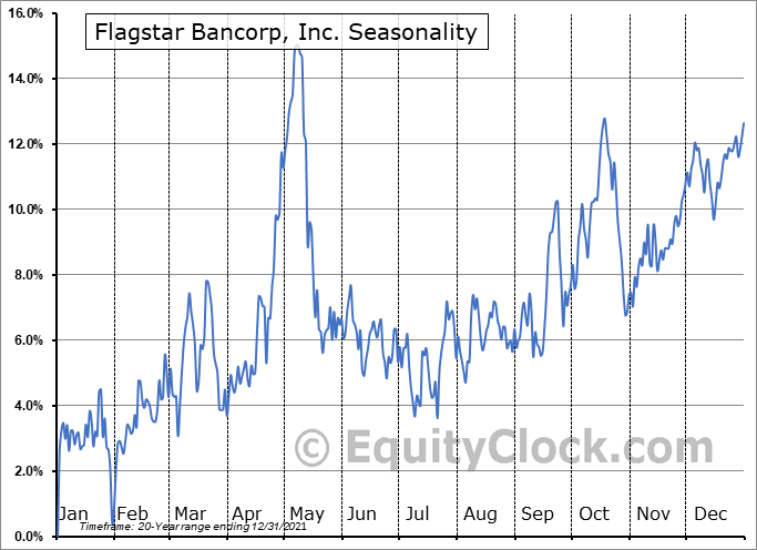 Flagstar Bancorp, Inc. (NYSE:FBC) Seasonal Chart