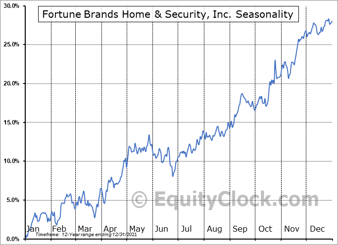 Fortune Brands Home & Security, Inc. (NYSE:FBHS) Seasonal Chart