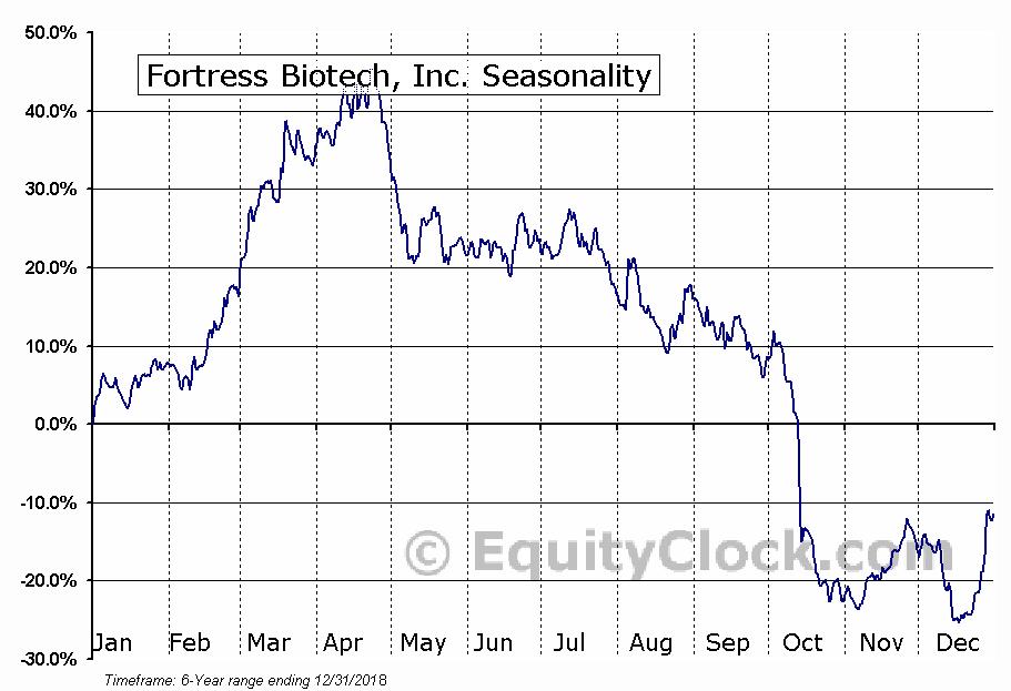 Fortress Biotech, Inc. (NASD:FBIO) Seasonal Chart
