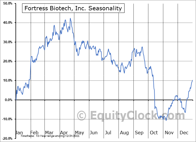 Fortress Biotech, Inc. (NASD:FBIO) Seasonal Chart