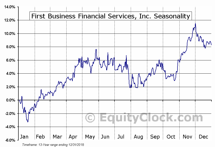First Business Financial Services, Inc. (NASD:FBIZ) Seasonal Chart