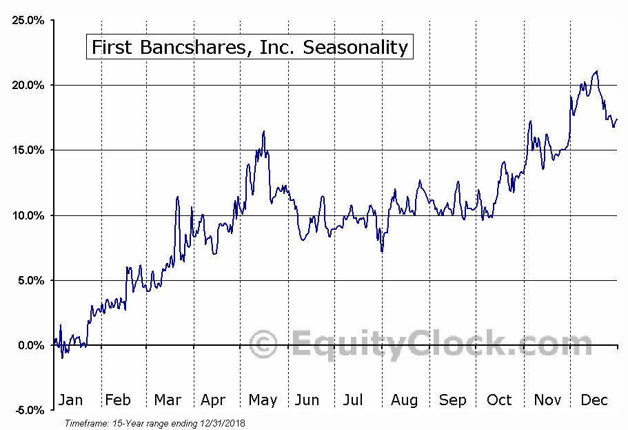 First Bancshares, Inc. (NASD:FBMS) Seasonal Chart