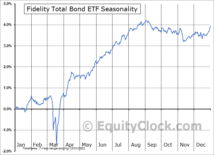 Fidelity Total Bond ETF (AMEX:FBND) Seasonal Chart
