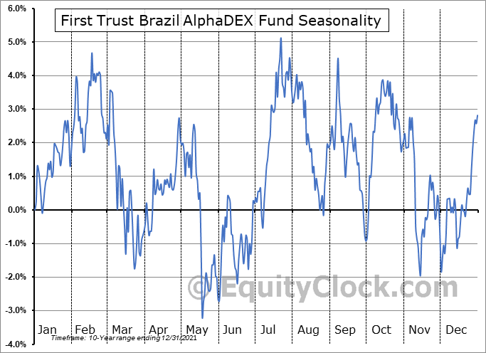 First Trust Brazil AlphaDEX Fund (NASD:FBZ) Seasonal Chart