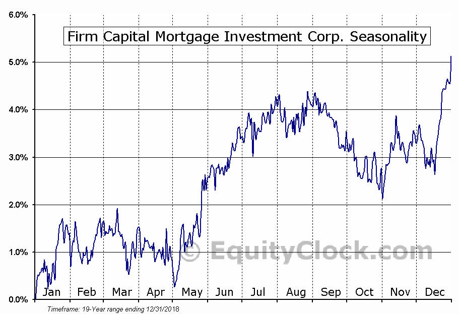 Firm Capital Mortgage Investment Corp. (TSE:FC.TO) Seasonal Chart