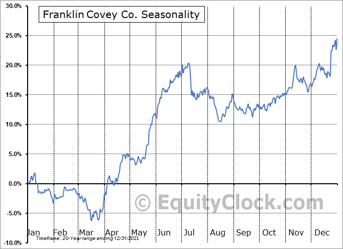 Franklin Covey Co. (NYSE:FC) Seasonal Chart