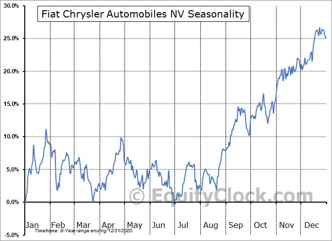 Fiat Chrysler Automobiles NV (NYSE:FCAU) Seasonal Chart