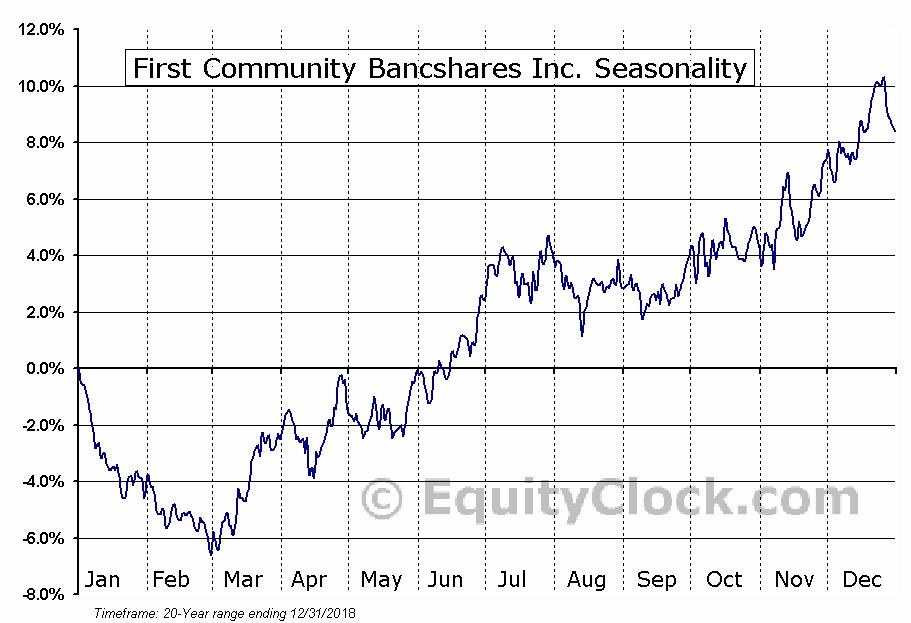 First Community Bancshares Inc. (NASD:FCBC) Seasonal Chart