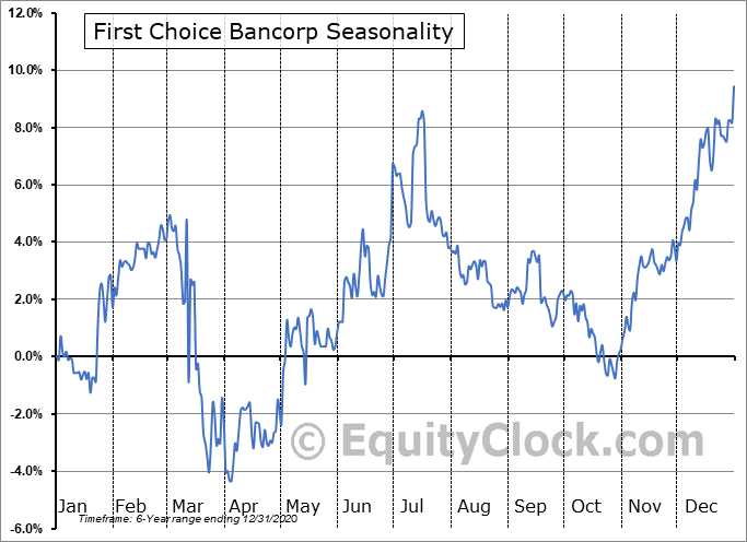 First Choice Bancorp (NASD:FCBP) Seasonal Chart