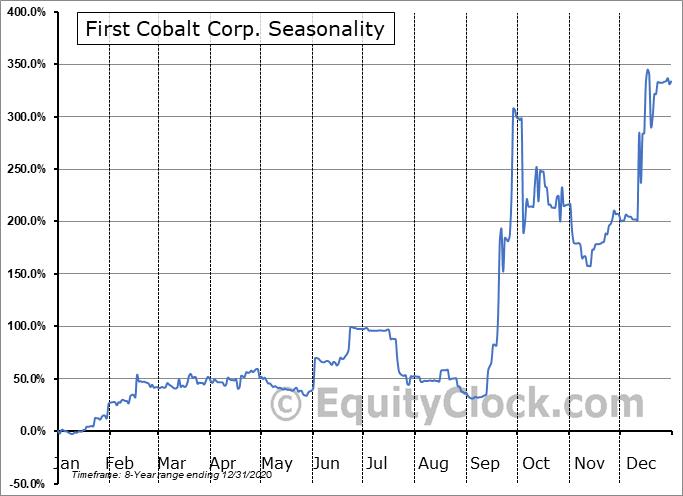 First Cobalt Corp. (TSXV:FCC.V) Seasonal Chart