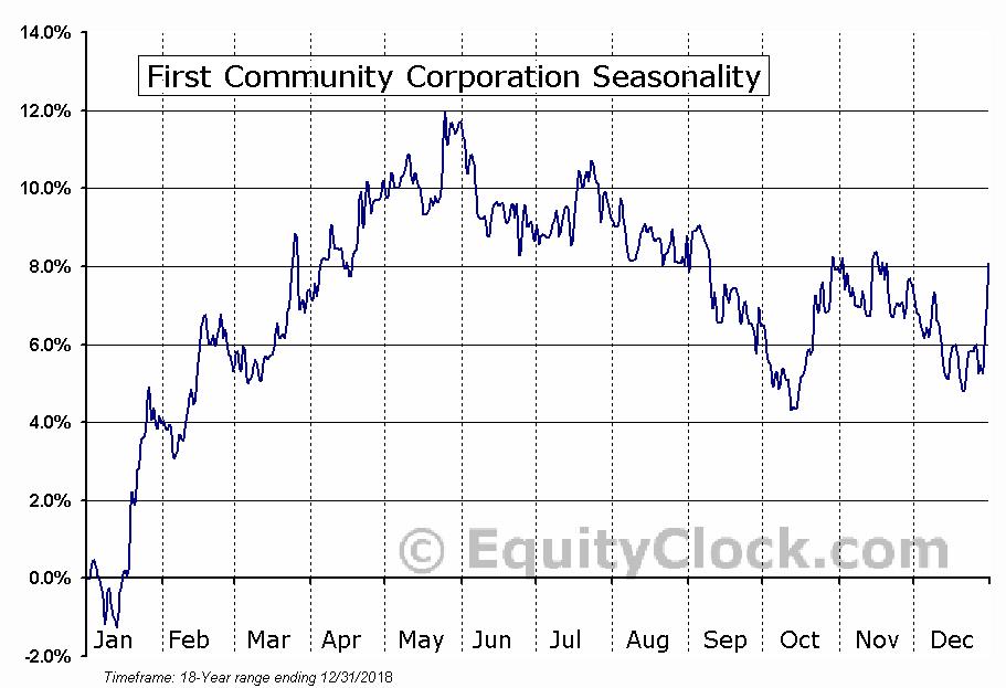 First Community Corporation (Sc) (NASD:FCCO) Seasonal Chart
