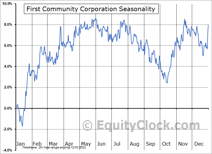 First Community Corporation (Sc) (NASD:FCCO) Seasonal Chart