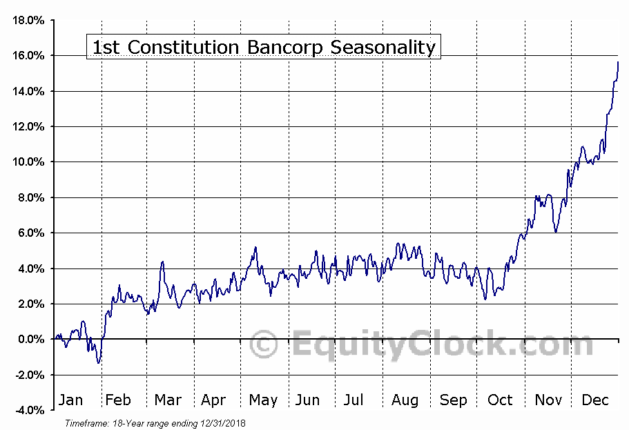 1st Constitution Bancorp (NASD:FCCY) Seasonal Chart