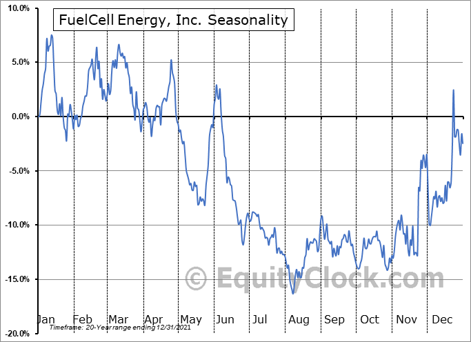 FuelCell Energy, Inc. (NASD:FCEL) Seasonal Chart