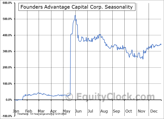 FCF Capital, Inc. (TSXV:FCF.V) Seasonal Chart