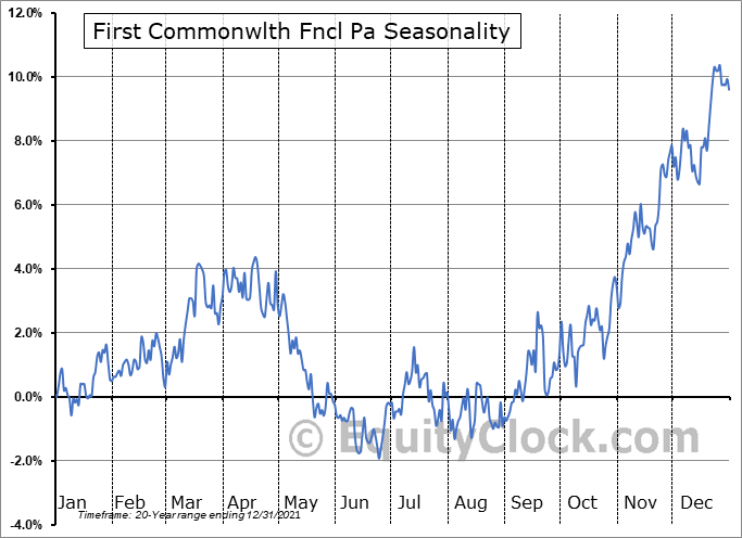 First Commonwlth Fncl Pa (NYSE:FCF) Seasonal Chart