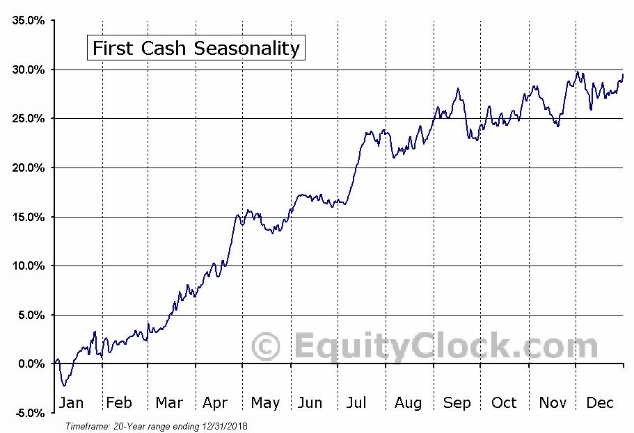 First Cash (NASD:FCFS) Seasonal Chart