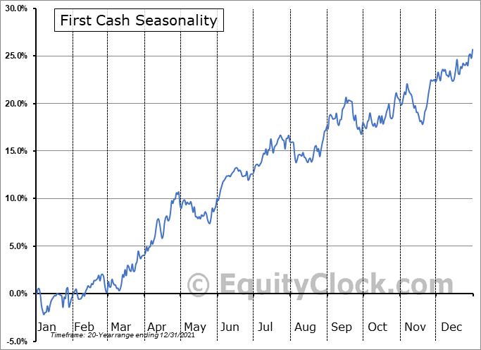 First Cash (NASD:FCFS) Seasonal Chart