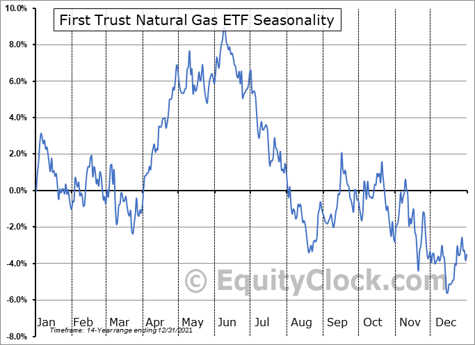 First Trust Natural Gas ETF (NYSE:FCG) Seasonal Chart