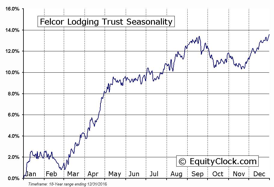 Felcor Lodging Trust (NYSE:FCH-PA) Seasonal Chart